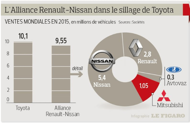alliance renault nissan vente automobile