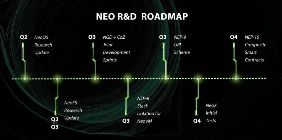 roadmap switcheo
