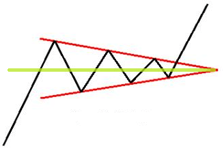 Bullish Chain Symmetry Type)