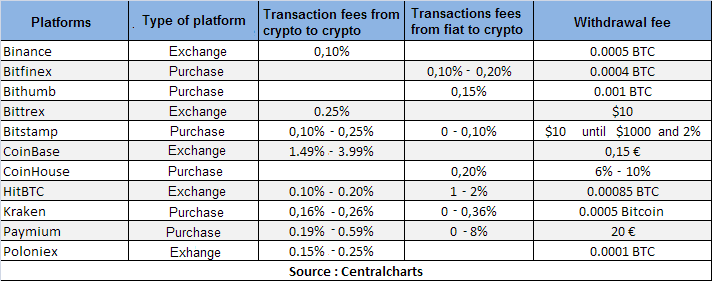 fees cryptocurrency platforms